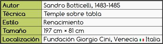 Tabla del Juicio de Paris, de Botticelli