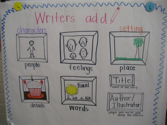 Writing Workshop Kindergarten Anchor Charts | my crazy life in kindergarten: October 2012