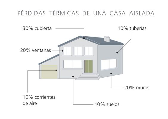 movimiento aire casa - Buscar con Google