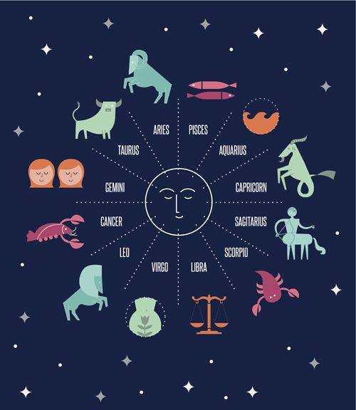 horoscope by date of birth gay date