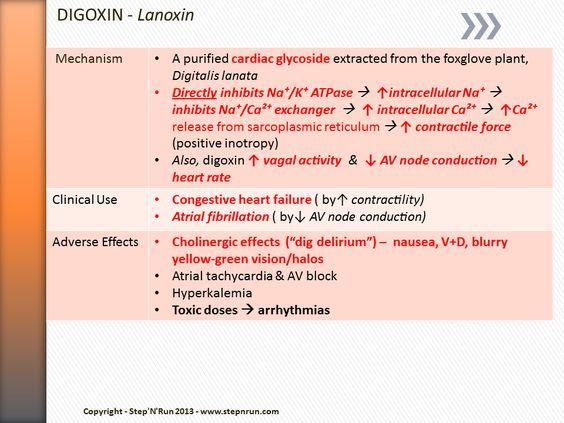 Lanoxin nursing drug study