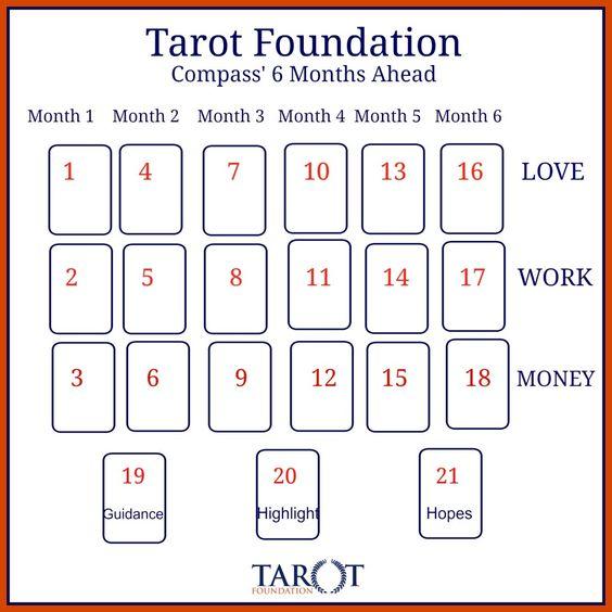 6 card spread tarot free