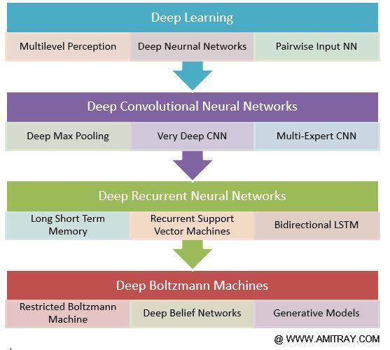 Machine Learning Algorithms Summary - YMACHN