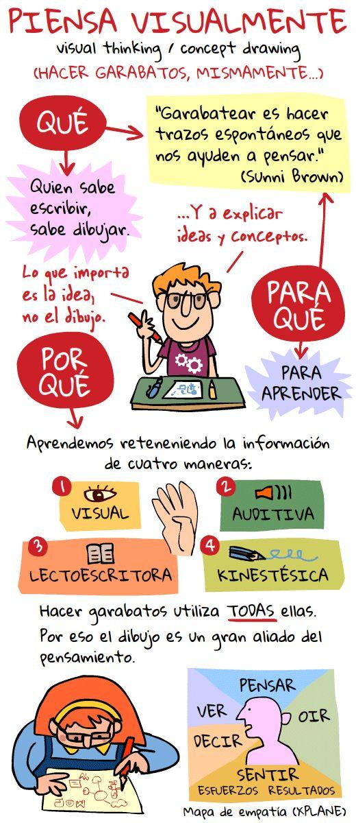 Piensa visualmente | Nuevas tecnologías aplicadas a la educación | Educa con TIC: