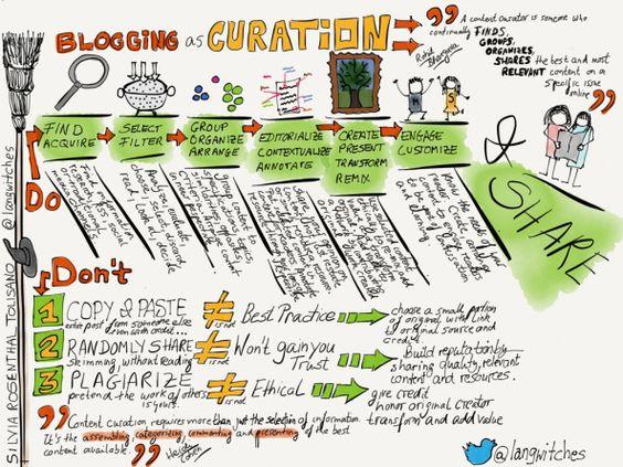 El Blog como plataforma para la #ContentCuration
