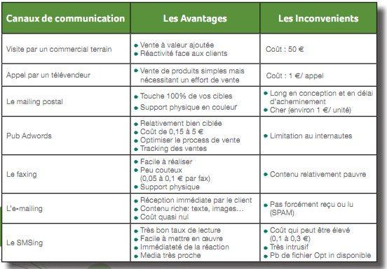 plan communication message - Recherche Google