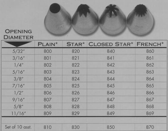 Ateco tips / tubes with diameter in inches and number for large round, open and closed star, and french star