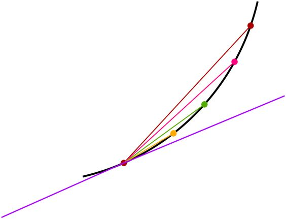 مفهوم مشتق- شیب خط- تعبیر هندسی مشتق