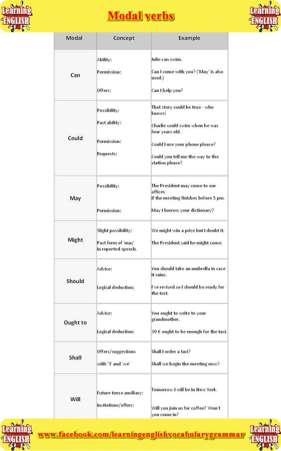 Modal verbs list with examples of how to use in a sentence ingles