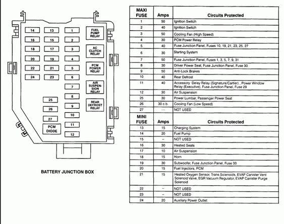 17 Printable Wiring Diagram 2005 Lincoln Town Car Car Diagram Wiringg Net Car Fuses Lincoln Town Car Lincoln Ls