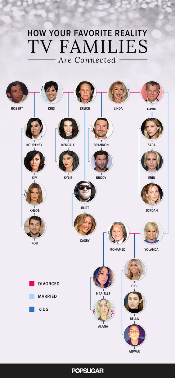 Did you know kendall jenner and gigi hadid s families are connected