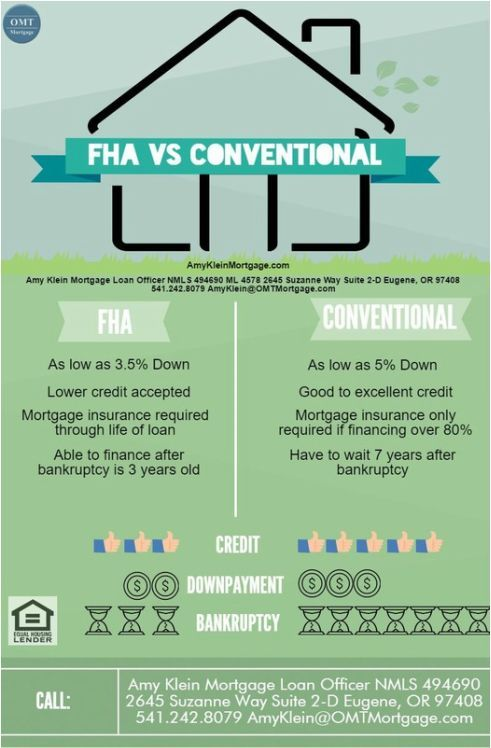 Fha Vs Conventional Mortgage Loans Eugene Oregon