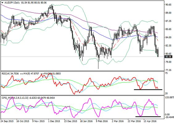 AUD/JPY: technical analysis | Free Forex Trading Signals