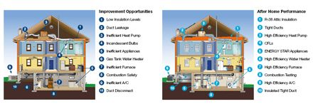 Home Performance Energy Audit with ENERGY STAR®