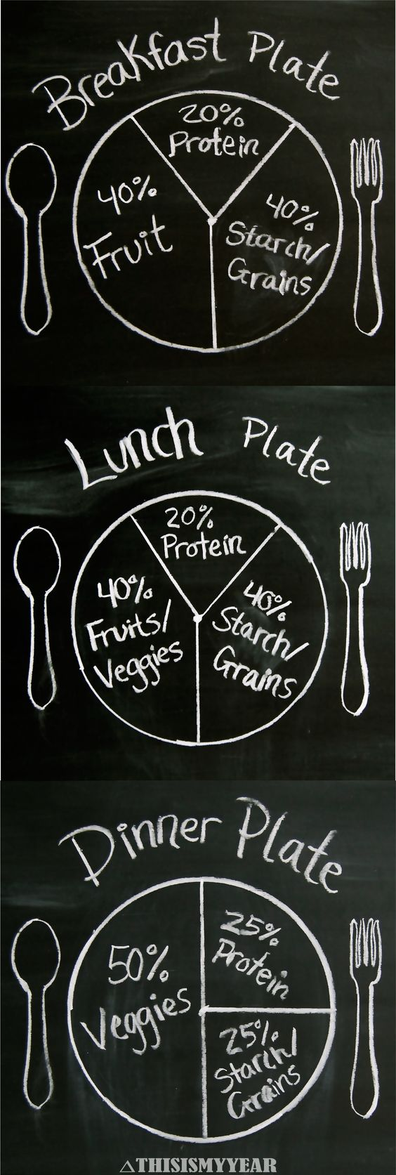 Plant Based Diet Plate Portions. A great guideline to use when fixing your plate. #thisismyyear #plantbased: