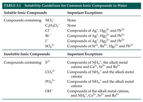 Solubility Rules Chart For Your Chemistry Classroom Chemistry
