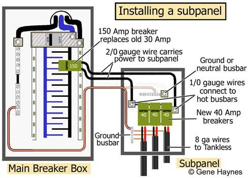 Install Subpanel For Tankless Electric Electrical Panel Wiring Diy Electrical Electrical Panel
