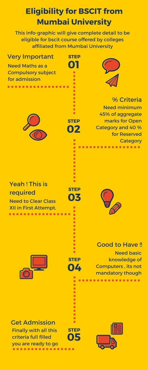 Eligibility criteria of admission in bscit colleges for mumbai university #bscit #admission #mumbaiuniversity