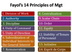 Henri Fayol 14 Principles Of Management