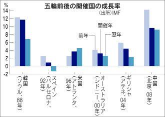 五輪後に景気が悪くなる理由 夏季6大会で例外は1つだけ  :日本経済新聞