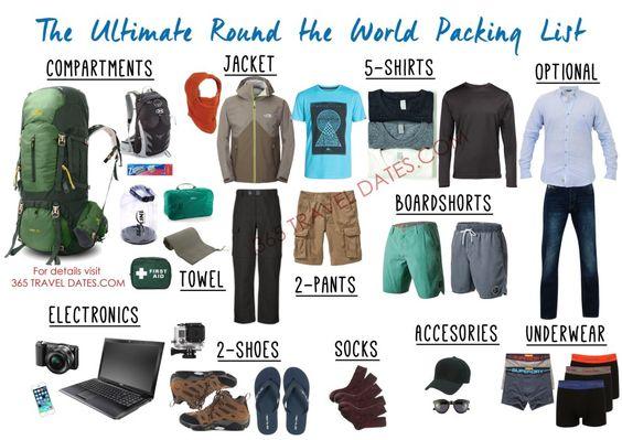 Ultimate Packing List For Men