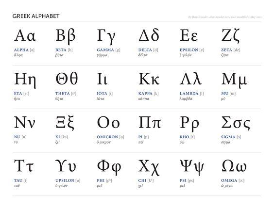 the greek alphabet chart: Greek alphabet ben crowder mythology pinterest greek
