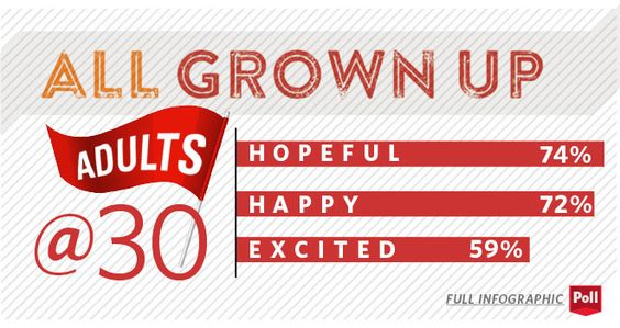 All Grown Up, 2014 Clark University's Poll of Established Adults