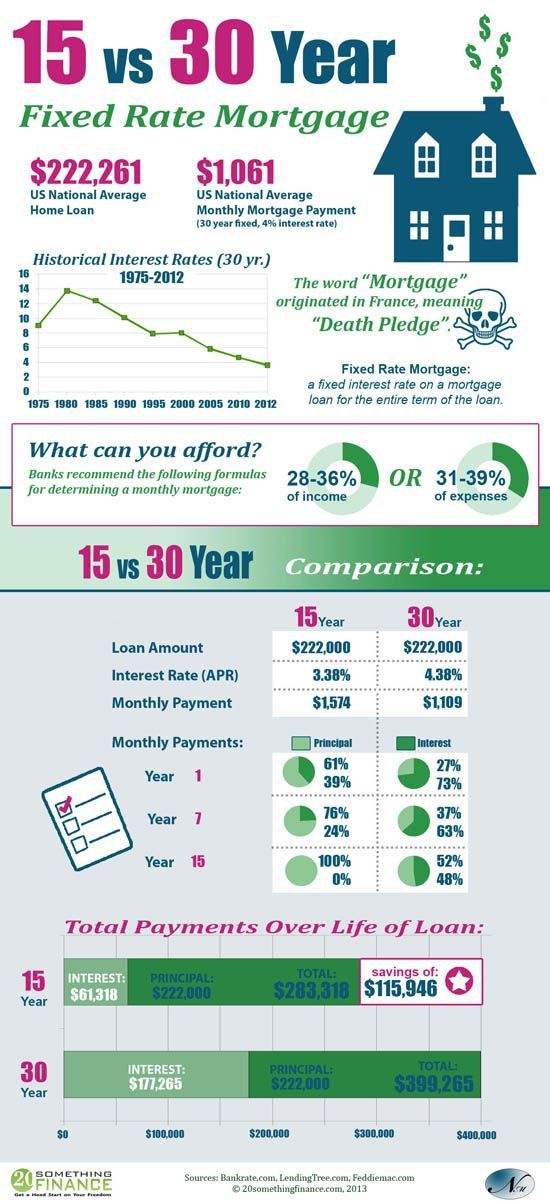 An Infographic Comparison Of A 15 Year Vs 30 Year Mortgage With