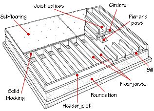 Floor framing terminology remodeling or building your for House framing terms