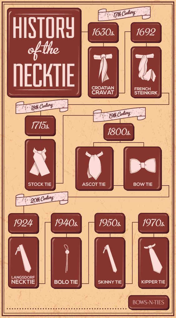The History of Different Neckties - Cool Menswear Infographic on the History of Ties (via Bows-N-Ties):