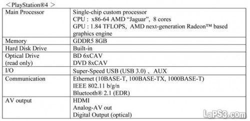 Especificaciones de PS4