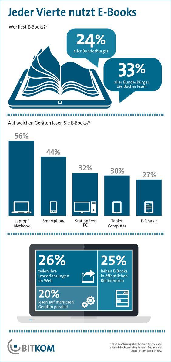 Fast jeder vierte (24 Prozent) Bundesbürger liest elektronische Bücher (E-Books). Im Vorjahr lag der Anteil der E-Book-Leser noch bei 21 Prozent. Da nur drei Viertel aller Deutschen Bücher lesen, liegt der Anteil der E-Book-Nutzer an der Bücher lesenden Bevölkerung sogar bei 33 Prozent.