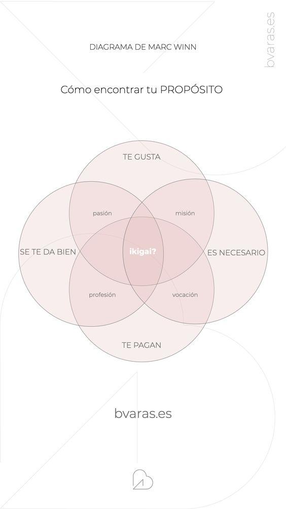 ikigai diagrama de winn