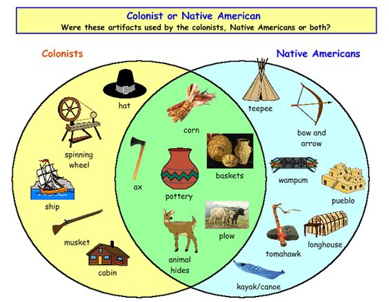differences between iroquois and pueblo indians essay The pueblo indians received their name from the spanish explorer francisco vasquez de coronado.