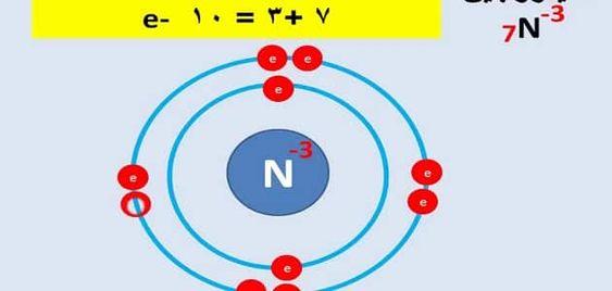 بحث عن التوزيع الالكتروني في الذرة Atom
