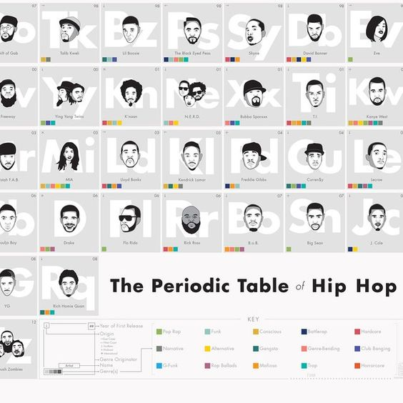 Fancy - The Periodic Table of Hip-Hop Walls Pinterest Periodic - new periodic table download
