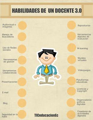 Las TIC y su utilización en la educación : 50 habilidades de un docente 3.0