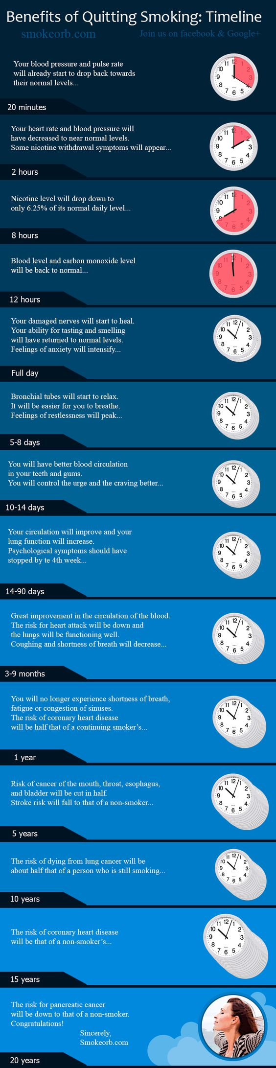 Benefits of Quitting Smoking: Timeline (Infographic)