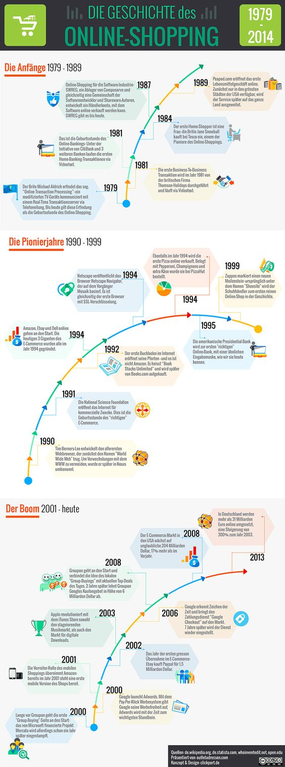 Geschichte des Online- Shoppings