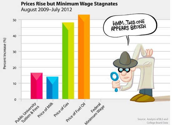 Is minimum wage a part of economic policy?