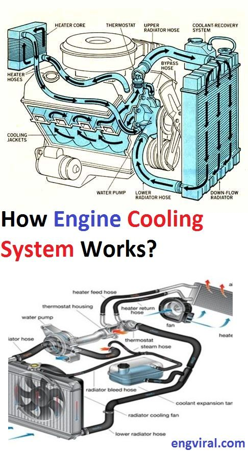 How Engine Cooling System Works Cooling System Engineering