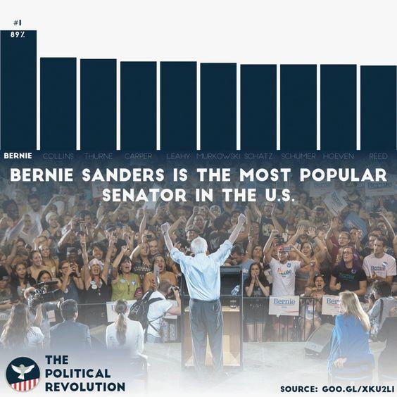 """People For Bernie on Twitter: """"Breaking: @BernieSanders is the most popular US Senator, by a YUGE margin! https://t.co/oC5BJ6wid1 #FeelTheBern https://t.co/WB8HDugeWW"""""""