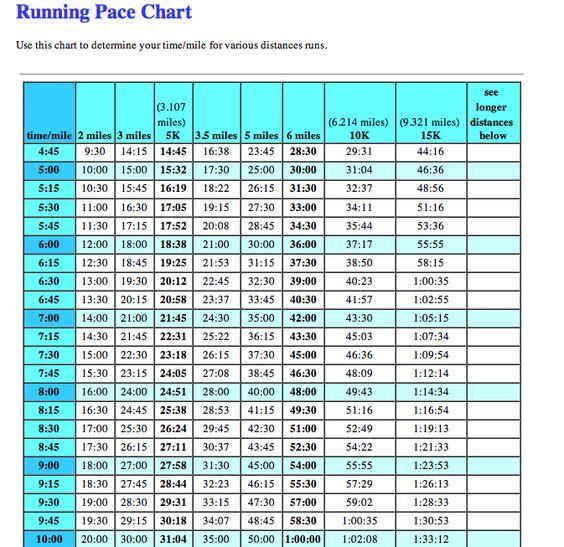 skostørrelse børn - Google-søgning Arrangementer (Gustav - marathon pace chart