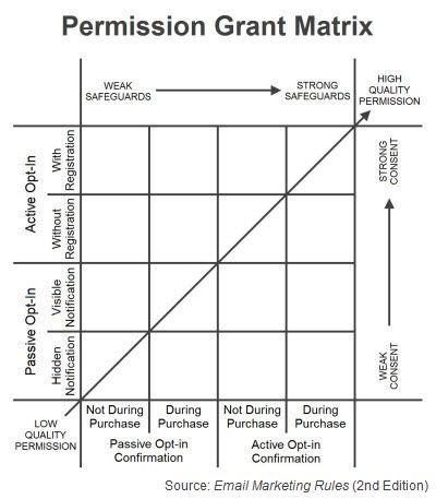 """Permission Grant Matrix (Fig. 7 from """"Email Marketing Rules"""")"""
