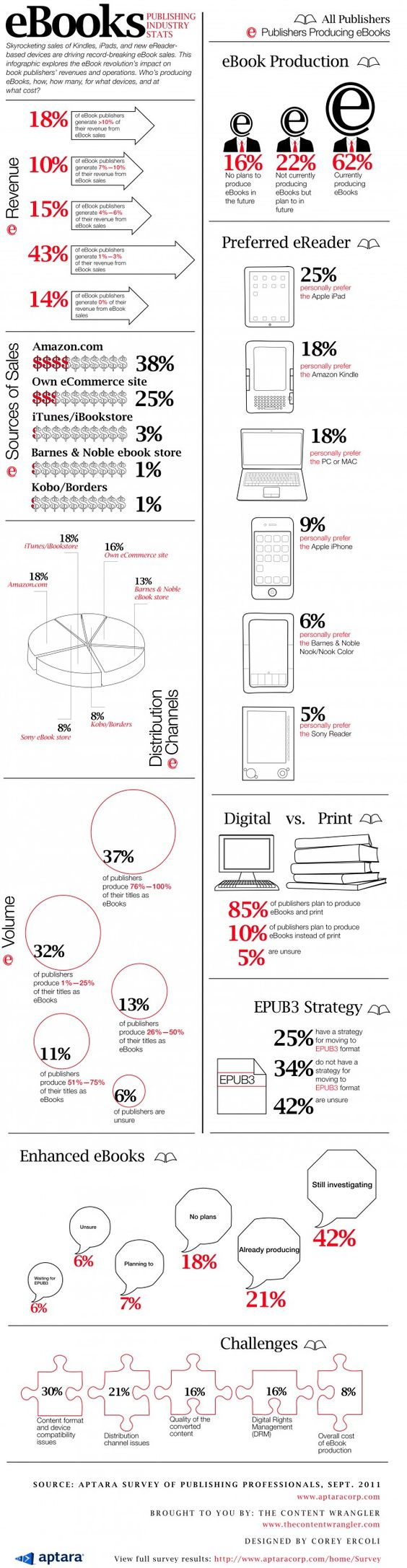 Thisgraphic Providesrmation About The Ebook Industry And Its  Effects On The Publishing Industry