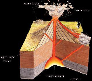Oma gaat de ruimte in hoe ontstaan vulkanen proef maak zelf een vulkaan vulkanen - Hoe om een e b e bpergola te bedekken ...
