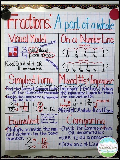 The Ultimate List Of Fraction Activities Fraction Activities Fractions Anchor Chart Math Fractions
