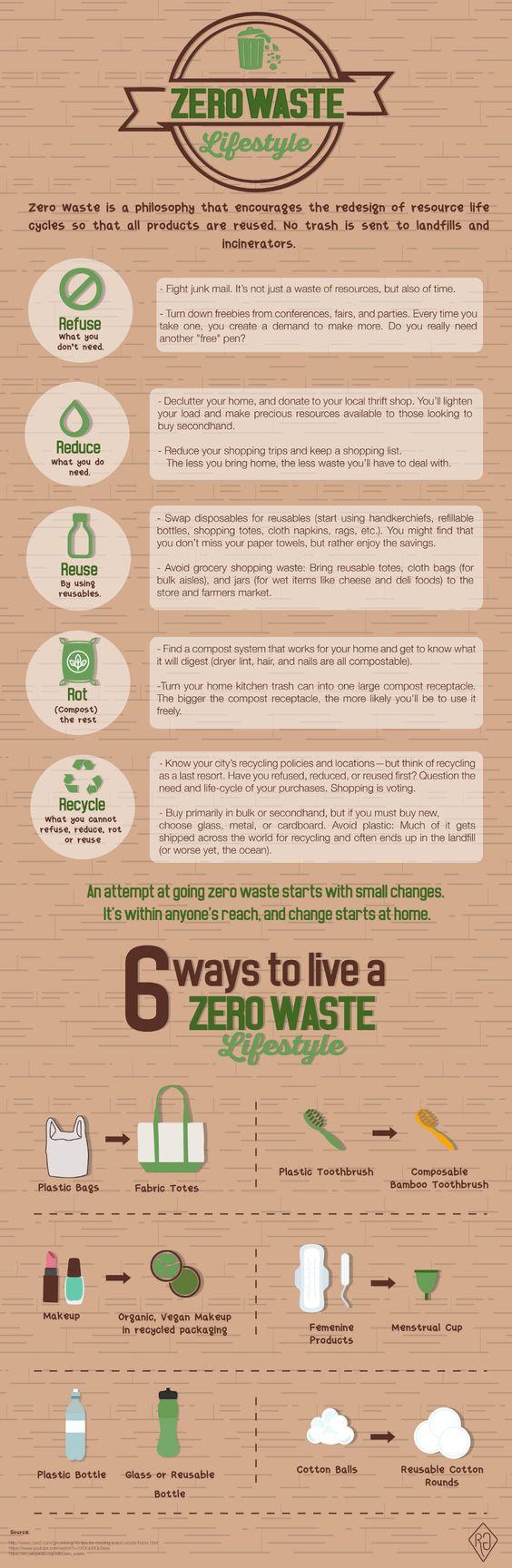 Zero Waste Lifestyle [Infographic] | ecogreenlove