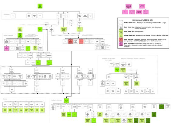 sitemap example - Buscar con Google | Sitemaps | Pinterest | Ui ux ...