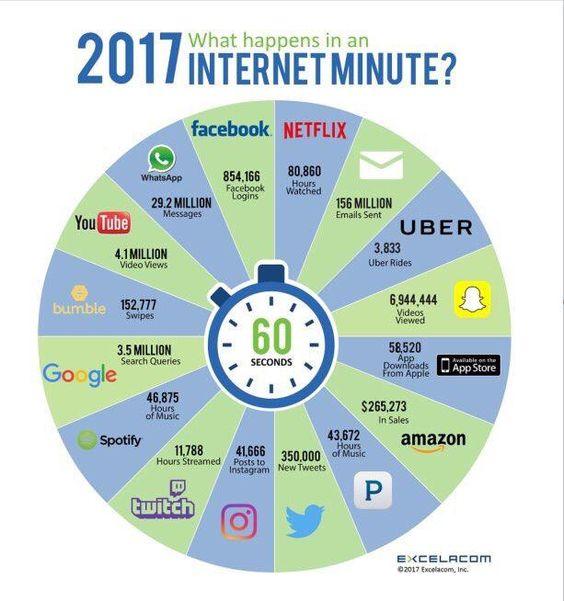Qué ocurre en un minuto en Internet (Versión 2017)